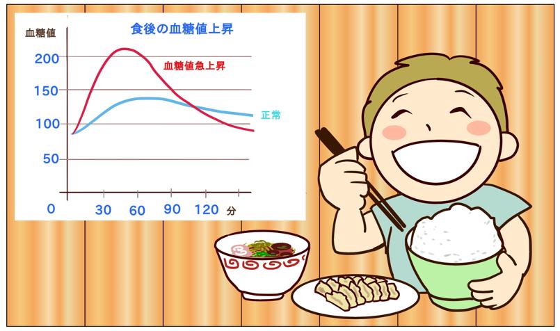 血糖値 GI値